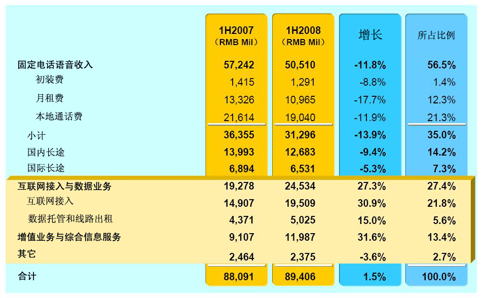cdma增色中国电信增值业务