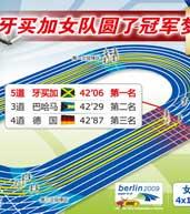 牙买加女队,田径世锦赛,柏林田径世锦赛,09田径世锦赛
