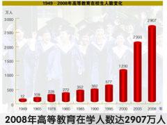 全国高等教育人口达8200万 居世界前列