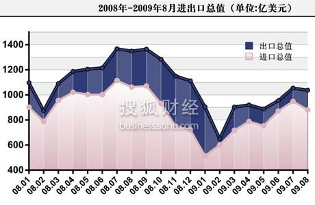 2009年8月宏观经济数据解读