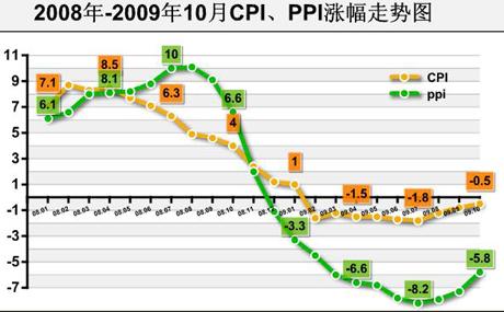 2009年10月宏观经济数据解读