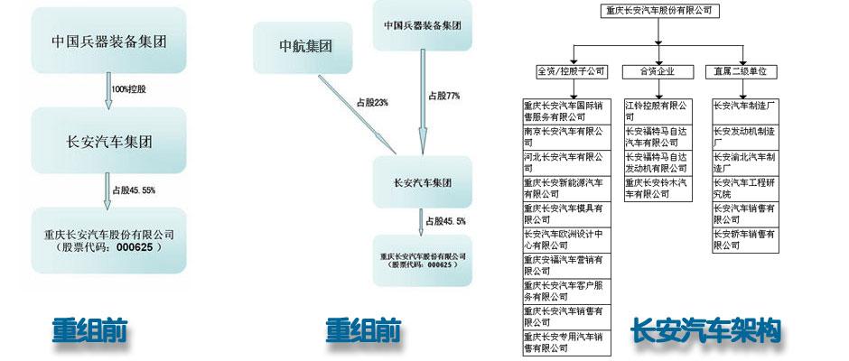 兵装集团联姻中航工业:聚焦长安汽车重组-证券频道