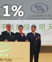 上汽收购上海通用1%股份