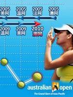 伊万,伊万诺维奇,澳网,2010年澳网,澳大利亚网球公开赛