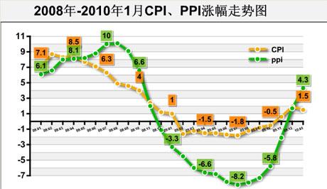 2009,经济数据