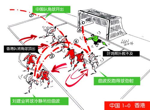 中港进球1
