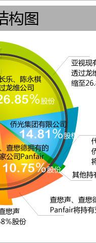 荣丰控股,亚视,亚洲CNN
