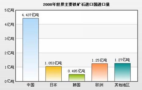 全球铁矿石进口