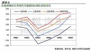 各级别城市分季度汽车销量增长情况