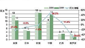 2008-2009年世界主要汽车市场销量及增幅对比