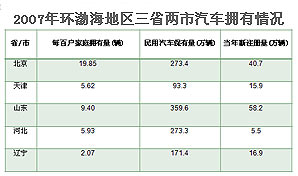 2007 年环渤海地区三省两市汽车拥有情况