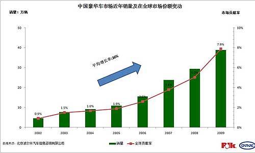中国豪华车销量及变动