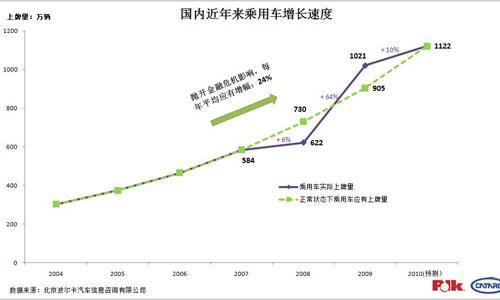 国内乘用车近年来增速