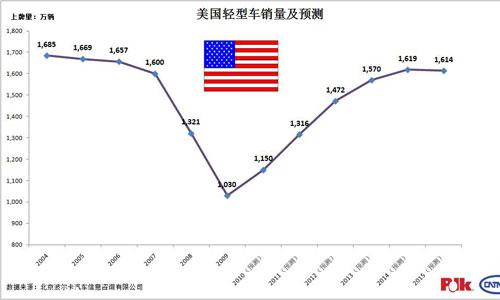 美国轻型车销量及预测