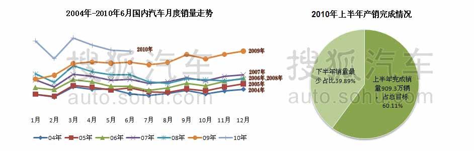 2010年上半年产销完成情况