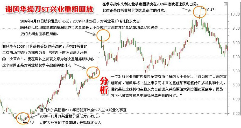 中信证券投行员工谢风华涉及st兴业重组图片