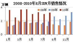 2008-2010年8月SUV月销售情况