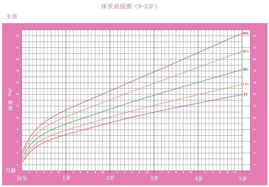 女童0 5岁身高体重发育曲线图图片