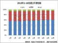 从进口车上牌量看中国豪车市场