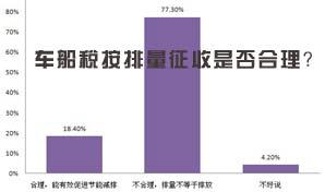 民意调查:车船税按排量征收是否合理?