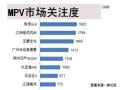 MPV市场关注度