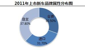 2011年上市新车品牌属性分布图