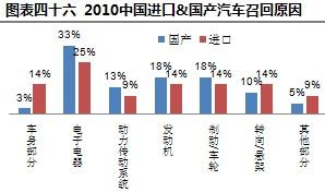 2010中国进口&国产汽车召回原因