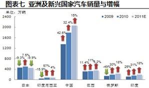亚洲及新兴国家汽车销量与增幅