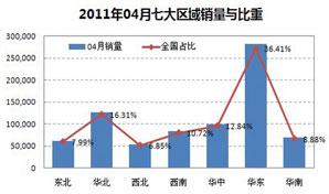 2011年04月七大区域销量与比重