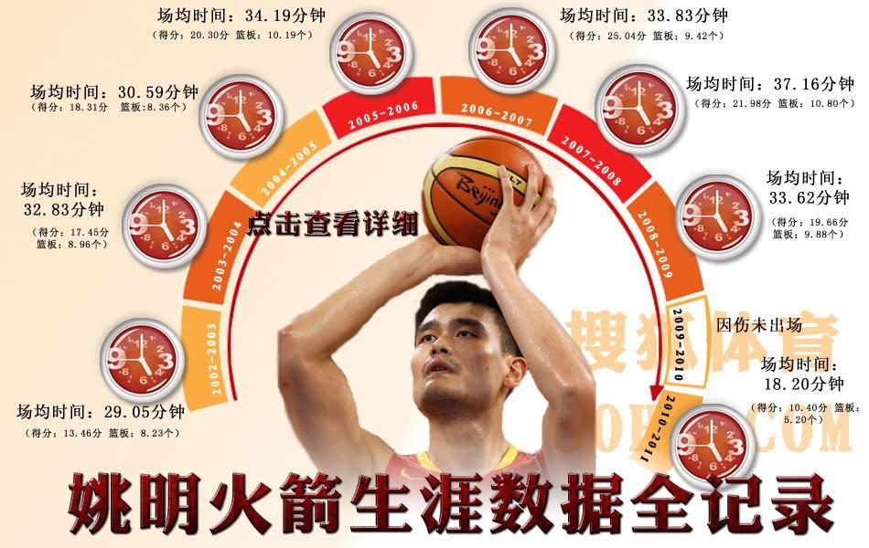 姚明退役,NBA,姚明