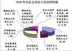 2009全国土地出让支出结构图