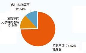 对于中国车价高于海外发达国家,您的看法是?