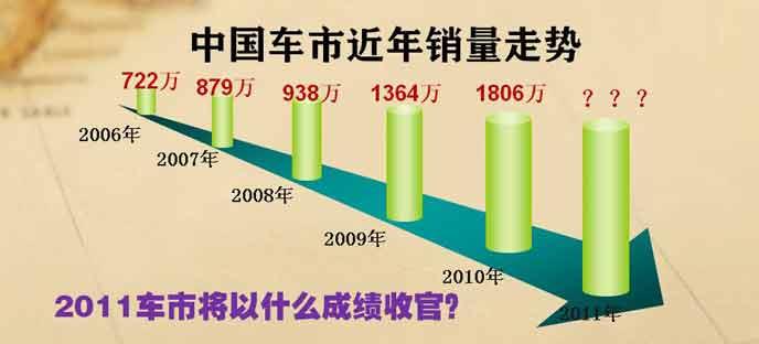 中国车市2006-2011年销量走势