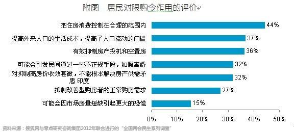 京沪广三地居民都对限购令限制房价的作用表示认可