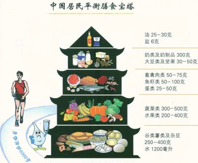 营养中国行  (二)中国居民平衡膳食宝塔见下图