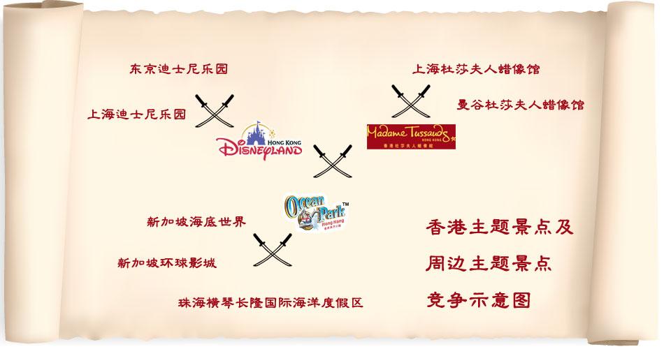 香港主题景点与周边景点竞争示意图