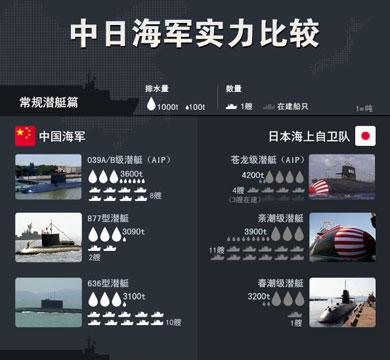 军事专题:中日军力对比-搜狐军事频道
