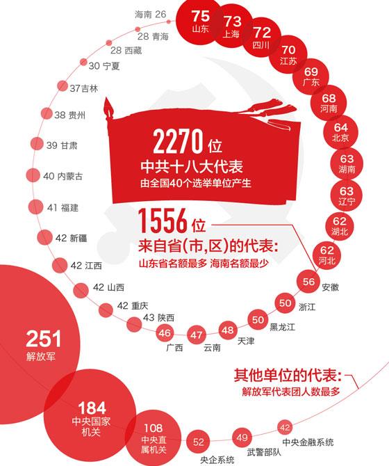 中共十八大-搜狐新闻