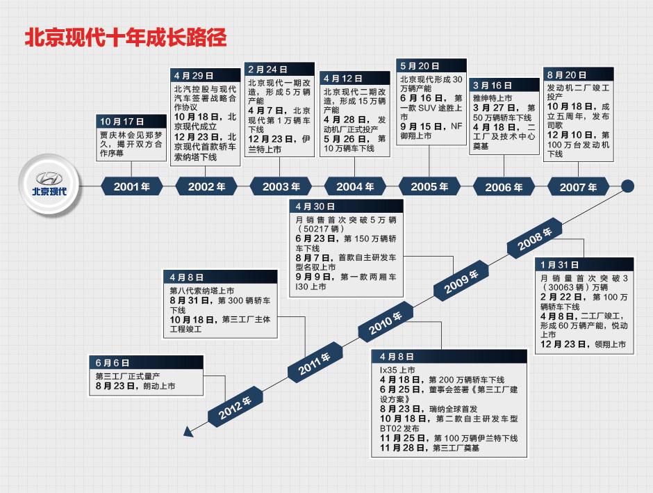 北京现代十年成长路径