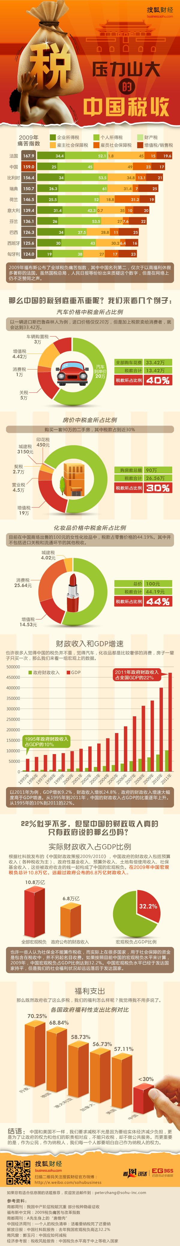 压力山大的中国税负