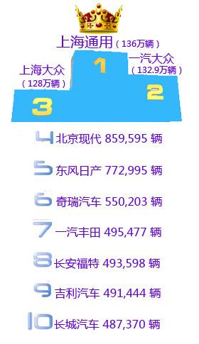 2012年车企销量排名前十