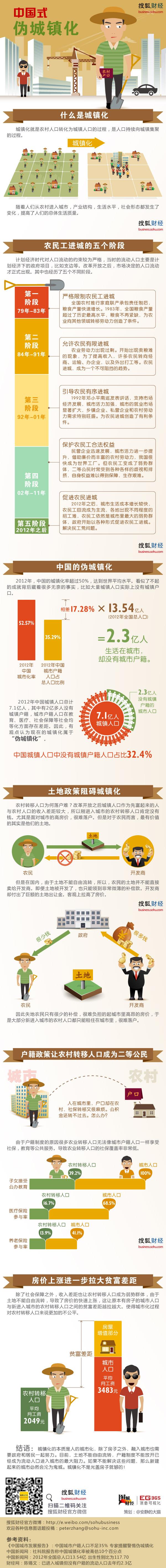 中国式伪城镇化