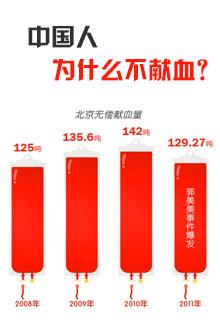 中国人为什么不献血?