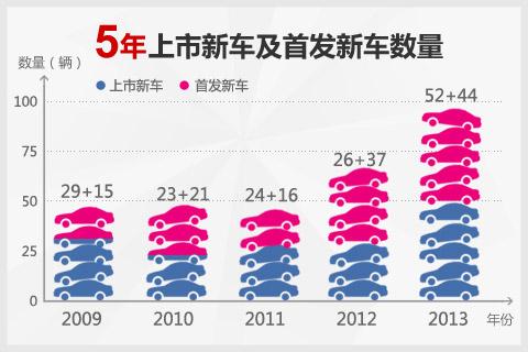 广州车展5年新车变化趋势