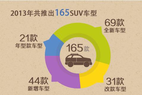 2013年SUV细分市场分析