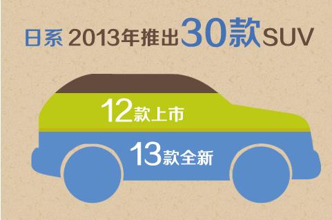 2013年分国别新车数量