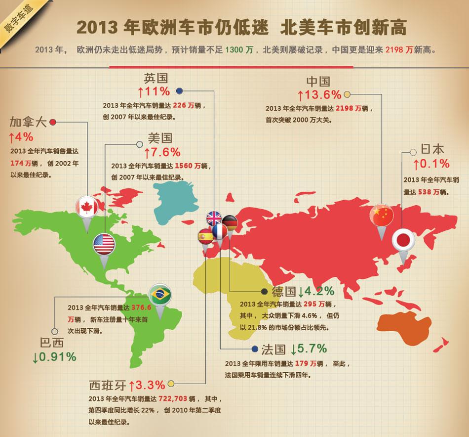 全球各国汽车销量