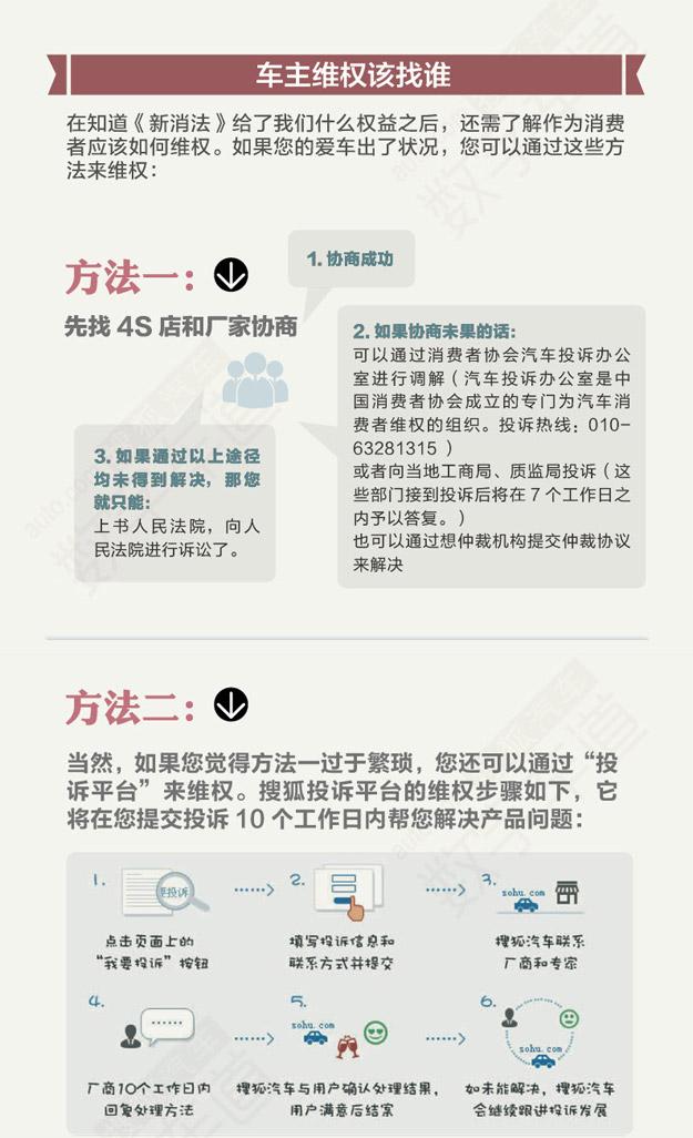 2014年3月15日新《消法》正式实施