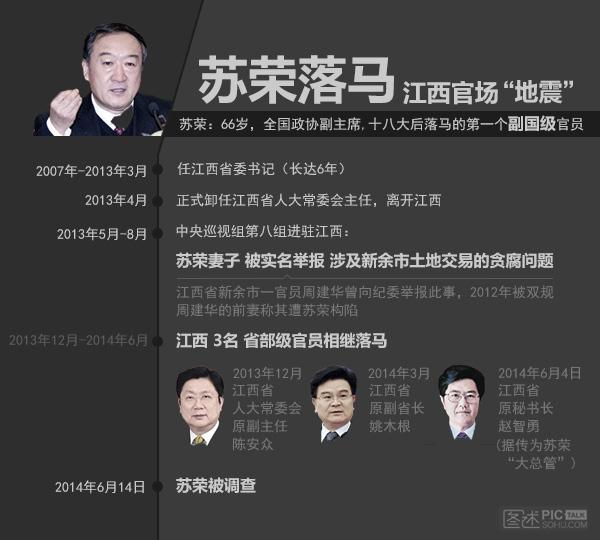 独家图解:苏荣落马 江西官场大地震
