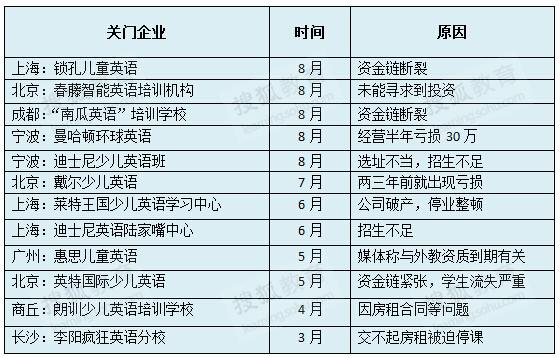 媒体清点:2014年那些关门的少儿英语培训机构